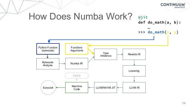How Does Numba Work? 14 Python Function (bytecode) Bytecode Analysis Functions Arguments Numba IR Machine Code Execute! Ty...