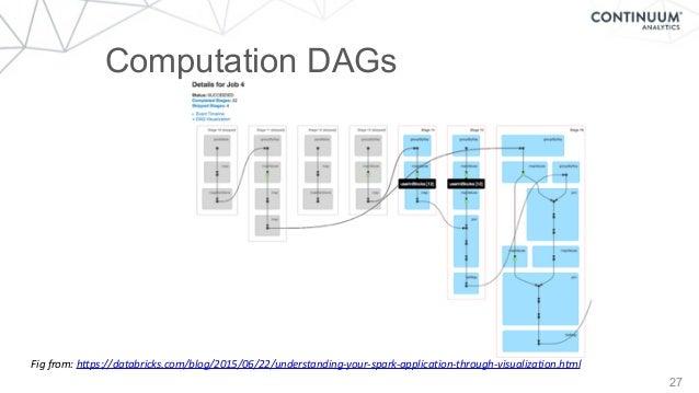 27 Computation DAGs Figfrom:https://databricks.com/blog/2015/06/22/understanding-your-spark-application-through-visualiz...