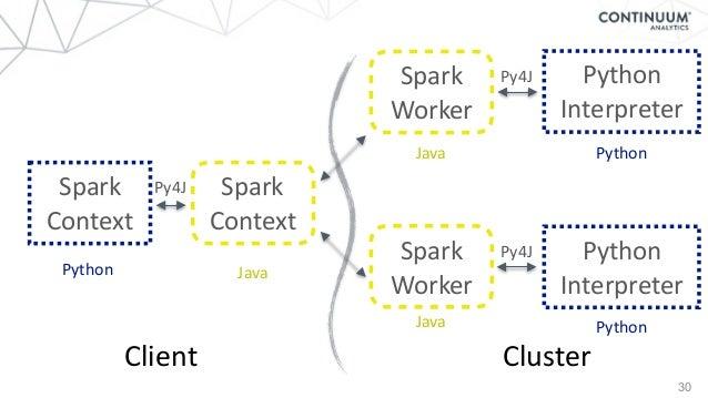 30 Spark Context Spark Context Spark Worker Python Interpreter Spark Worker Python Interpreter Python Java Java Java...