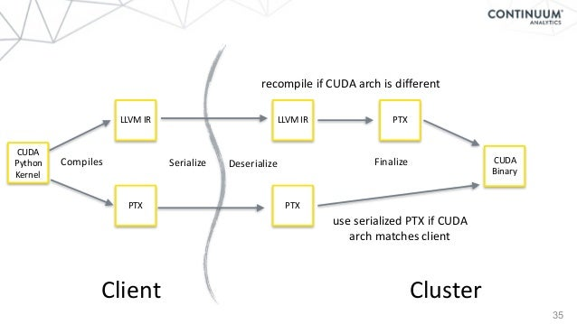 35 Client Cluster CUDA Python Kernel LLVMIR PTX LLVMIR PTX PTX CUDA Binary Compiles Serialize FinalizeDeserialize use...
