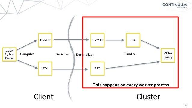 36 Client Cluster CUDA Python Kernel LLVMIR PTX LLVMIR PTX PTX CUDA Binary Compiles Serialize FinalizeDeserialize Thi...