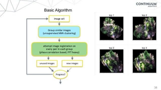 38 Basic Algorithm Groupsimilarimages (unsupervisedkNNclustering) attemptimageregistrationon everypairineach...