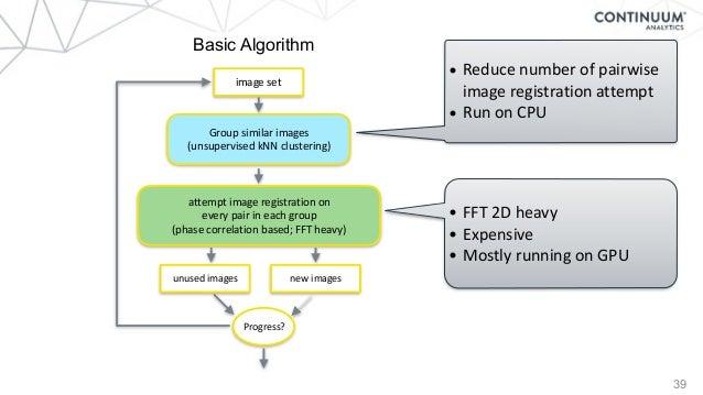 39 Basic Algorithm • FFT2Dheavy • Expensive • MostlyrunningonGPU • Reducenumberofpairwise imageregistrationat...