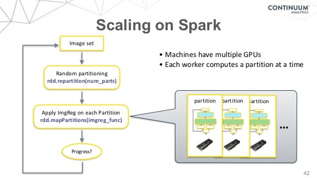 partition i u n partition i u n partition i u n … 42 Randompartitioning rdd.repartition(num_parts) Imageset ApplyImgRe...