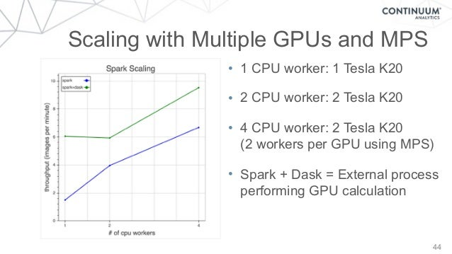 44 Scaling with Multiple GPUs and MPS • 1 CPU worker: 1 Tesla K20 • 2 CPU worker: 2 Tesla K20 • 4 CPU worker: 2 Tesla K20...