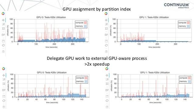 © 2015 Continuum Analytics- Confidential & Proprietary 53 GPUassignmentbypartitionindex DelegateGPUworktoexternal...
