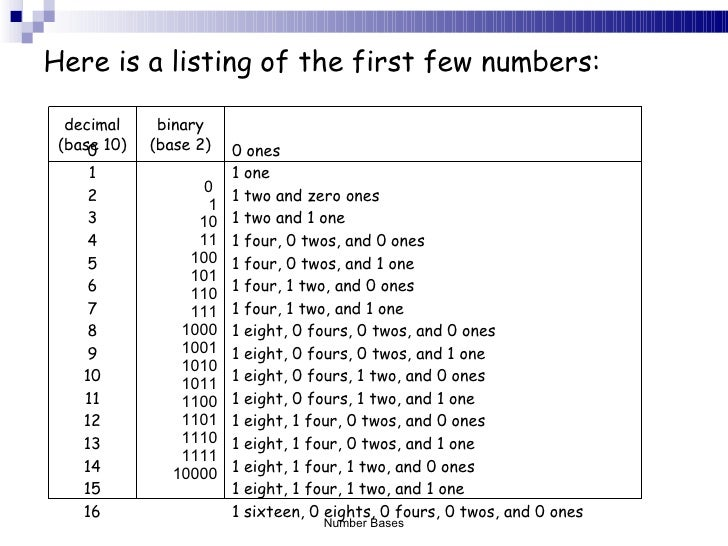 it 190 unit 2 binary numbers Decimal to binary converter helps you to calculate binary value from a decimal number value up to 19 characters length, and dec to bin conversion table.