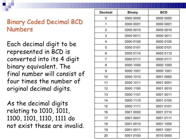 Number codes – Binary Code Worksheet