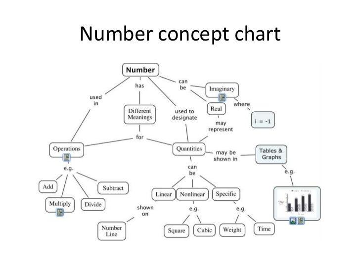 Number concept kenji yeoh 821 Slide 3