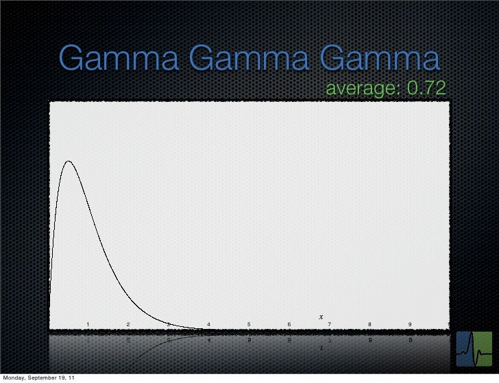 Gamma Gamma Gamma                                                   average: 0.72              0            1   2   3   4 ...