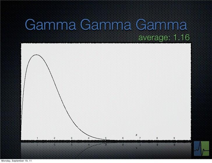 Gamma Gamma Gamma                                                   average: 1.16              0            1   2   3   4 ...