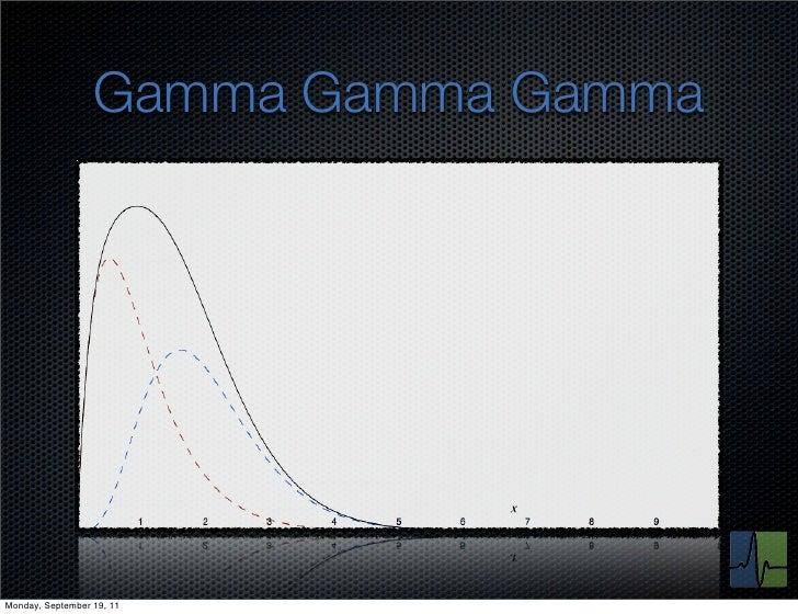 Gamma Gamma GammaMonday, September 19, 11