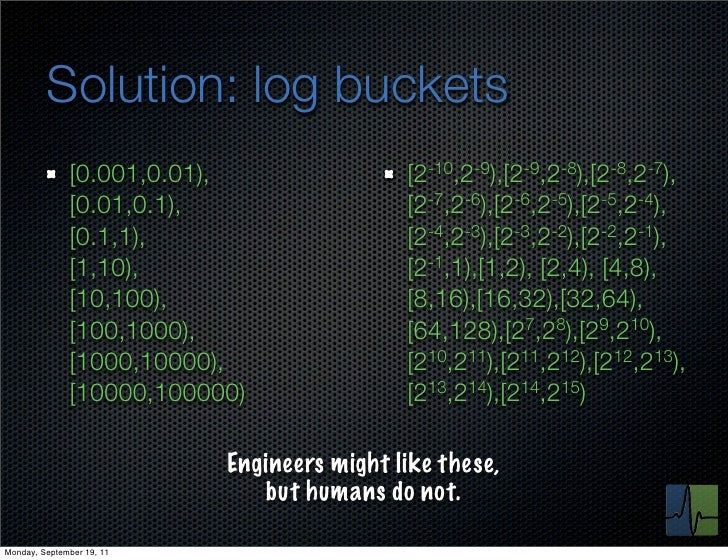 Solution: log buckets              [0.001,0.01),                 [2-10,2-9),[2-9,2-8),[2-8,2-7),              [0.01,0.1), ...
