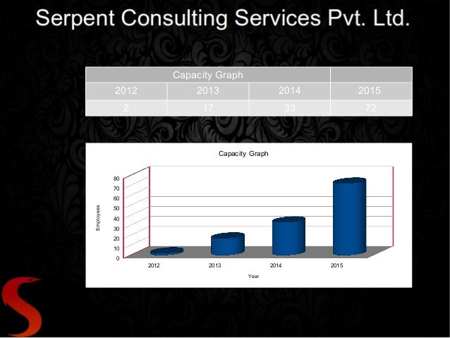 Capacity Graph 2012 2013 2014 2015 2 17 33 72 2012 2013 2014 2015 0 10 20 30 40 50 60 70 80 Capacity Graph Year Employees