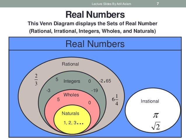 Venn Diagram Of Whole Numbers And Integers Kubreforic