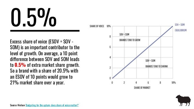 0.5% Excess share of voice (ESOV = SOV - SOM) is an important contributor to the level of growth. On average, a 10 point d...