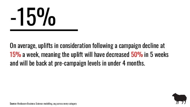 -15% On average, uplifts in consideration following a campaign decline at 15% a week, meaning the uplift will have decreas...