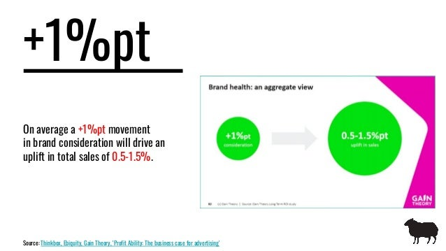 +1%pt On average a +1%pt movement in brand consideration will drive an uplift in total sales of 0.5-1.5%. Source: Thinkbox...