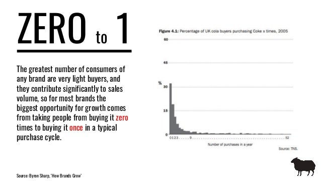ZERO to 1 The greatest number of consumers of any brand are very light buyers, and they contribute significantly to sales ...