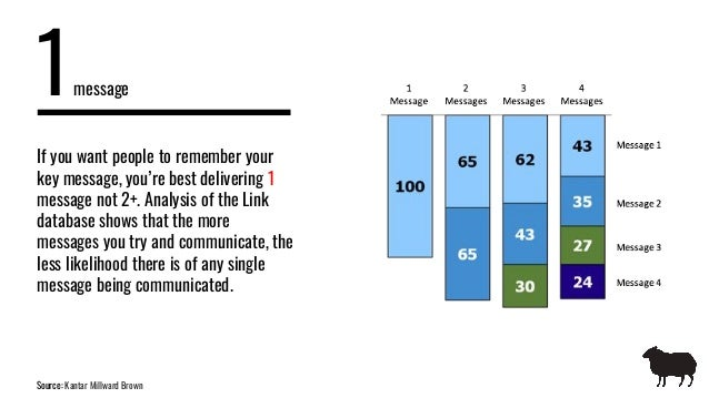 1message Source: Kantar Millward Brown If you want people to remember your key message, you're best delivering 1 message n...