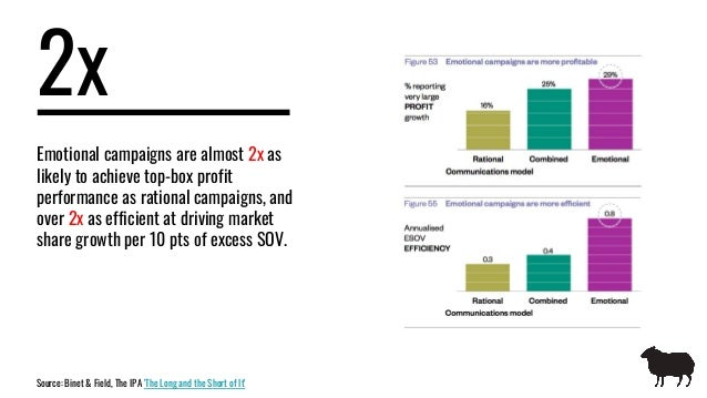 2x Emotional campaigns are almost 2x as likely to achieve top-box profit performance as rational campaigns, and over 2x as...
