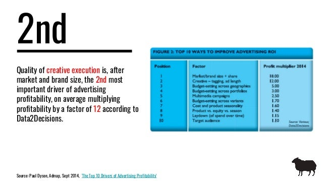 2nd Quality of creative execution is, after market and brand size, the 2nd most important driver of advertising profitabil...