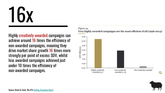 16x Highly creatively-awarded campaigns can achieve around 16 times the efficiency of non-awarded campaigns, meaning they ...
