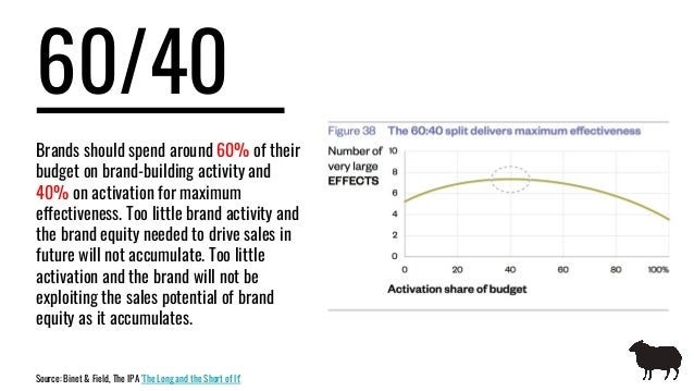 60/40 Brands should spend around 60% of their budget on brand-building activity and 40% on activation for maximum effectiv...