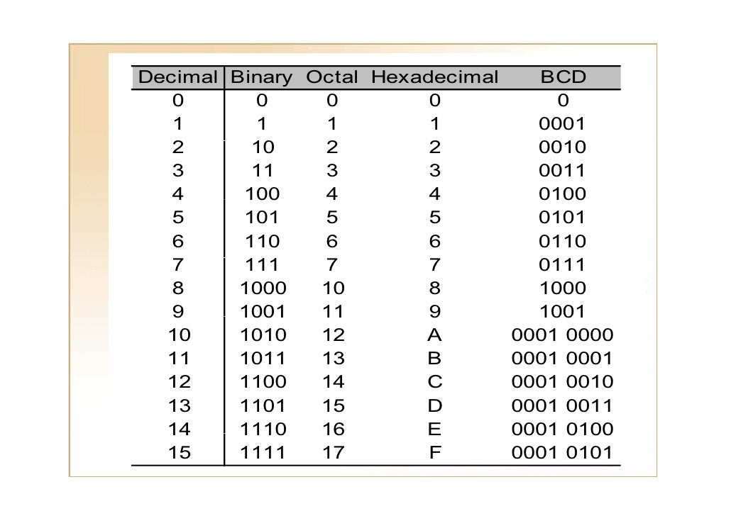 what is binary octal decimal and hexadecimal