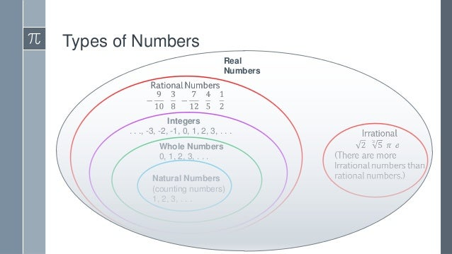 an overview of the different types of number integers Different types of numbers natural numbers integers are fine and dandy, but not everything in this world works out to a perfectly even whole number.