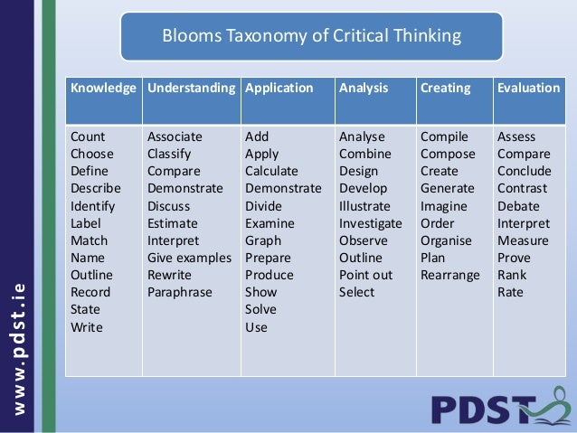 www.pdst . ie  Knowledge Understanding Application Analysis Creating Evaluation  Count  Choose  Define  Describe  Identify...