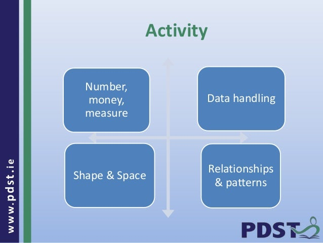 www.pdst . ie  Activity  Number,  money,  measure  Data handling  Shape & Space  Relationships  & patterns