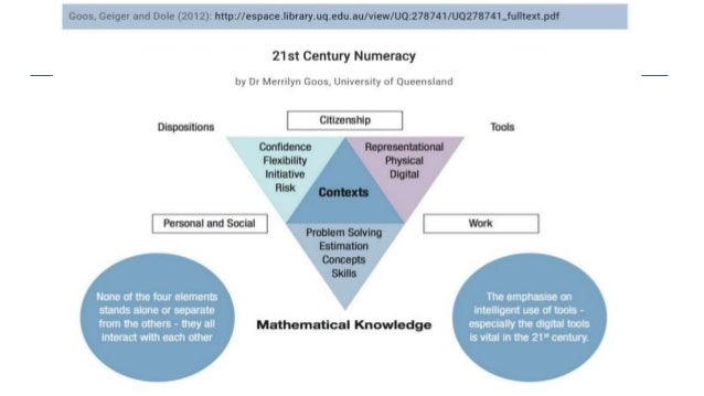 Connect with Maths ~ Numeracy Skills framework : Nagla Jebeile
