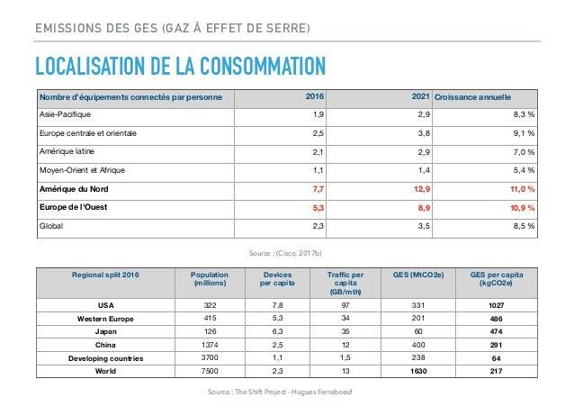 Localisation de la consommation des GES