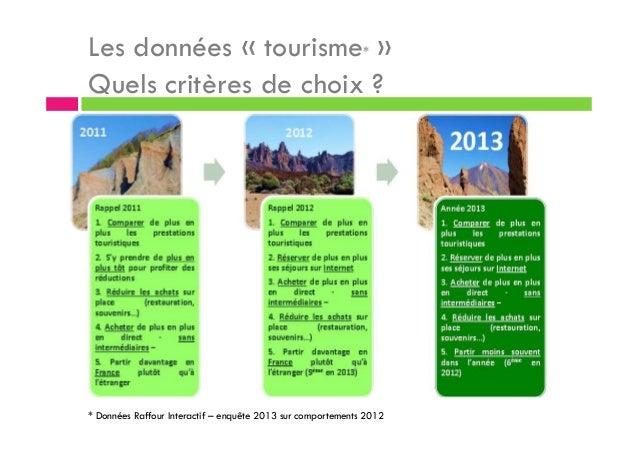 Les données « tourisme* » Quels critères de choix ? * Données Raffour Interactif – enquête 2013 sur comportements 2012