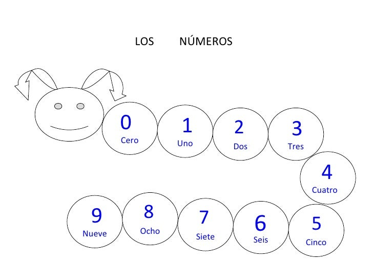 Seis Nueve Ocho Siete Cinco Dos Cero Cuatro Uno Tres 1 2 3 5   6   7 8 9 0 LOS  NÚMEROS 4