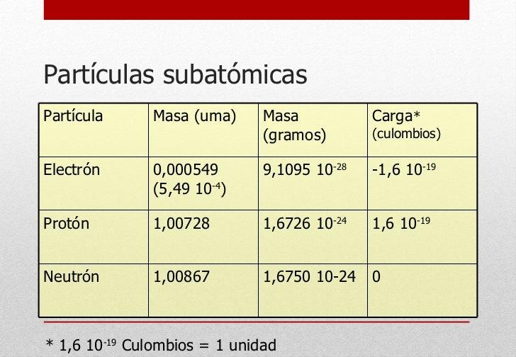 Partículas subatómicas * 1,6 10 -19  Culombios = 1 unidad Partícula Masa (uma) Masa (gramos) Carga * (culombios) Electrón ...