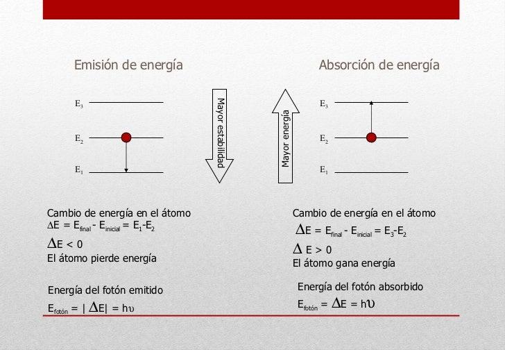 Emisión de energía Cambio de energía en el átomo  E = E final  - E inicial  = E 1 -E 2  E < 0 El átomo pierde energía En...
