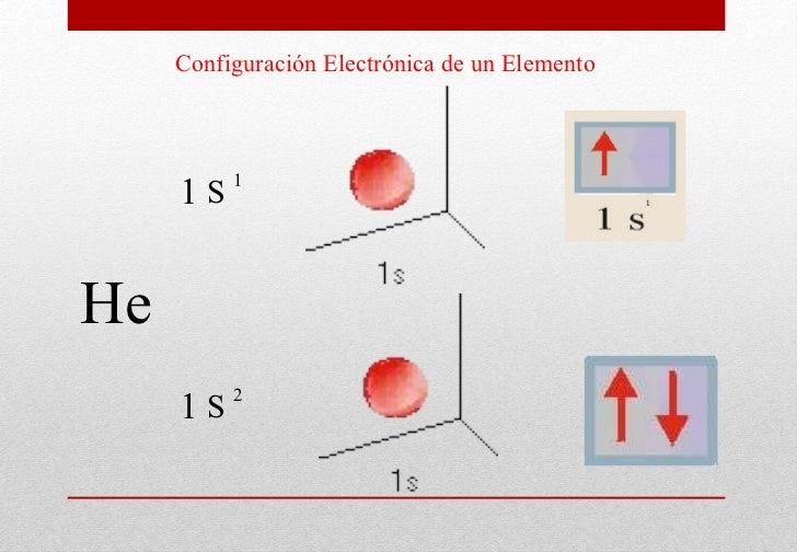 Configuración Electrónica de un Elemento He 1 S 1 1 S 2