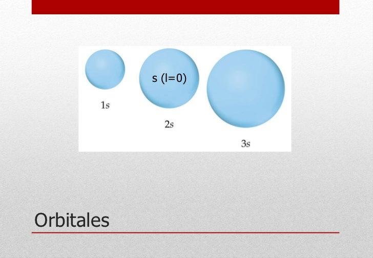 Orbitales s (l=0)