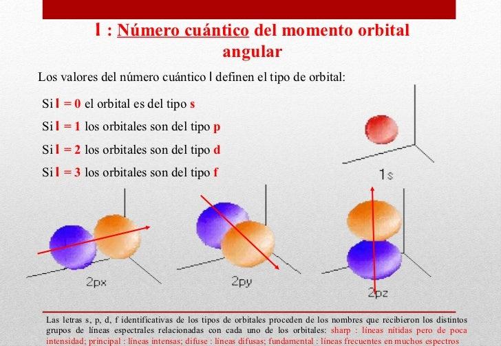 Los valores del número cuántico  l  definen el tipo de orbital : Las letras s, p, d, f identificativas de los tipos de orb...