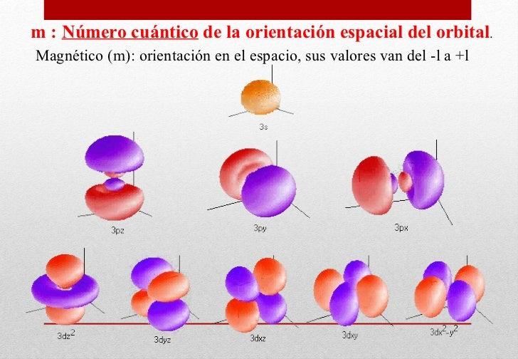 m   :   N úmero cuántico   de la   orientación espacial del orbital . Magnético (m): orientación en el espacio, sus valore...