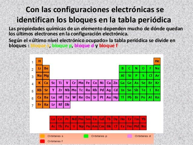 Numeros cuanticos 23 con las configuraciones electrnicas se identifican los bloques en la tabla peridica urtaz Images