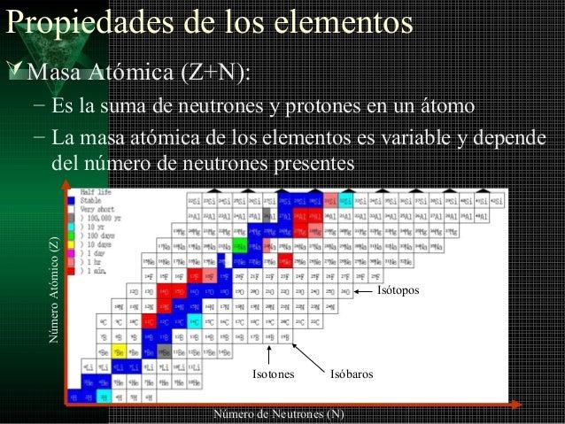 Numeros cuanticos configuracioin tabla period propiedades qumicas 34 urtaz Image collections
