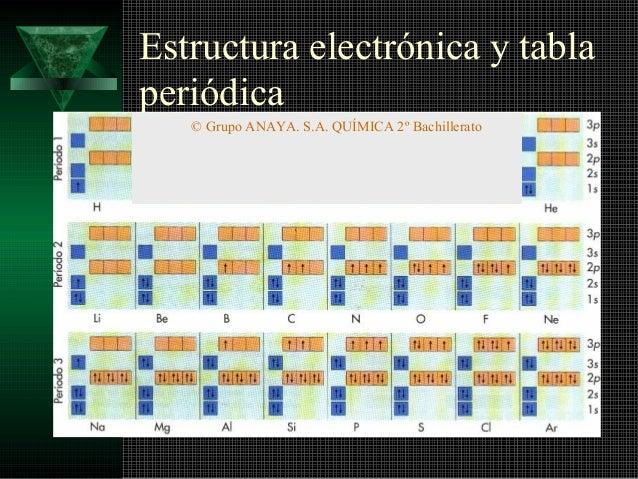 Numeros cuanticos configuracioin tabla period estructura electrnica y tabla peridica urtaz Images