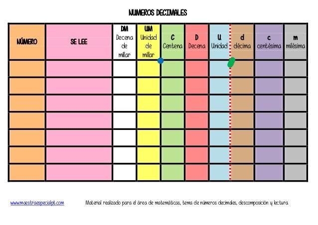 www.maestraespecialpt.com Material realizado para el área de matemáticas, tema de números decimales, descomposición y lect...