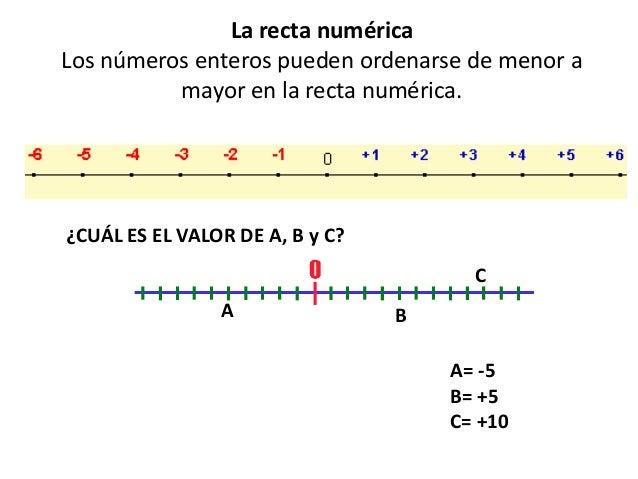 La recta numérica Los números enteros pueden ordenarse de menor a mayor en la recta numérica. A B C ¿CUÁL ES EL VALOR DE A...