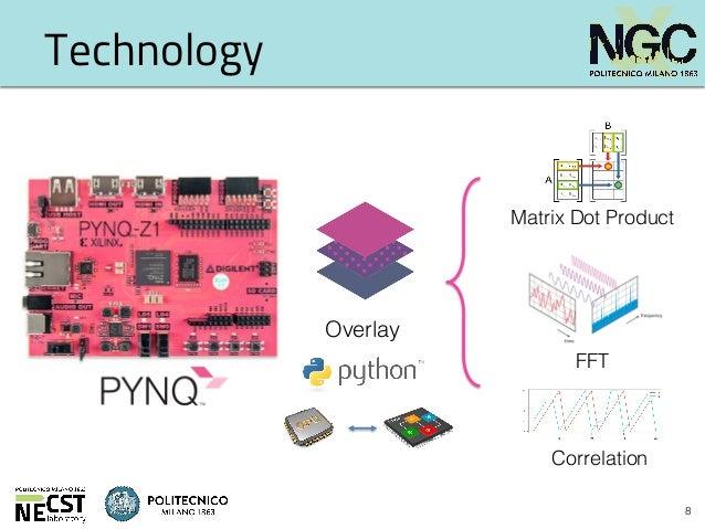 numPYNQ: accelerating NumPy on PYNQ