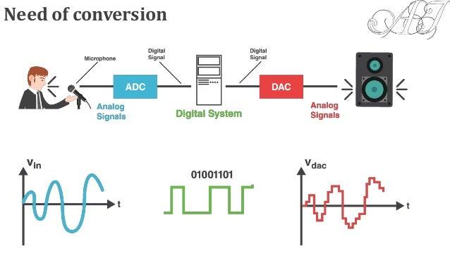 digital to analog (DAC) & analog to digital converter (ADC)