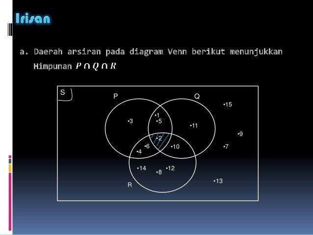 Power point diagram venn smp ccuart Image collections
